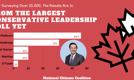 FERNANDO: Poilievre Dominates Leadership Poll
