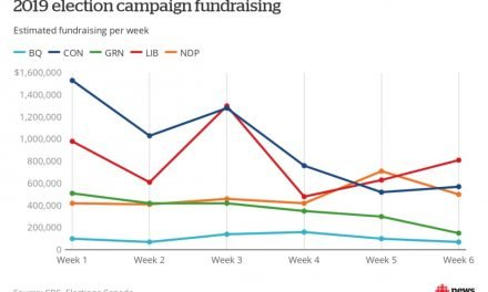 Conservatives raised the most money in 2019 election, but lost their edge in final stretch